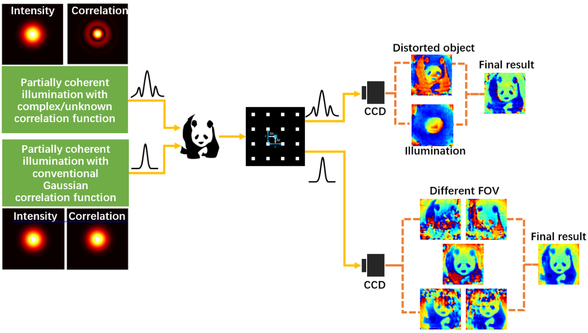 Noniterative spatially partially coherent diffractive imaging using