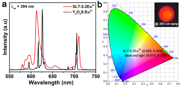 High-brightness red-emitting double-perovskite phosphor Sr2LaTaO6:Eu3+ with high color purity and thermal stability