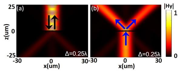 Optical beam splitting and asymmetric transmission in bi-layer metagratings