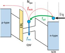 Characterization of dynamic distortion in LED light output for optical wireless communications