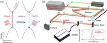 All-optical sampling of few-cycle infrared pulses using tunneling in a solid